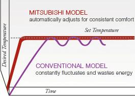 Mitsubishi Model